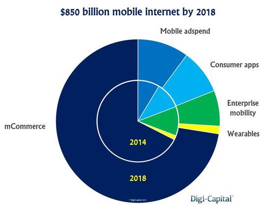 移动互联网行业营收3年后或超苹果市值