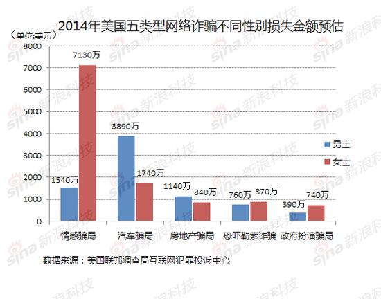 2014年美国网络诈骗损失超8亿美元:含五大类型