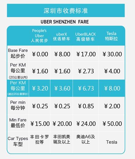 Uber深圳调整收费标准:20公里以上收长途附加费