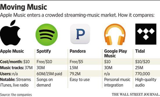 流媒体战争再起:Spotify融资5亿美元对抗苹果