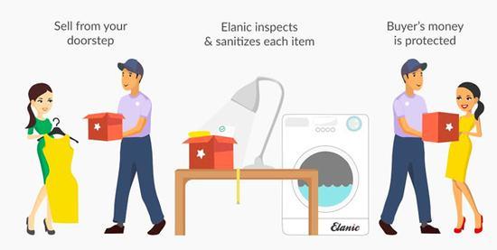 Elanic:二手女性商品交易平台 让你轻松买买卖