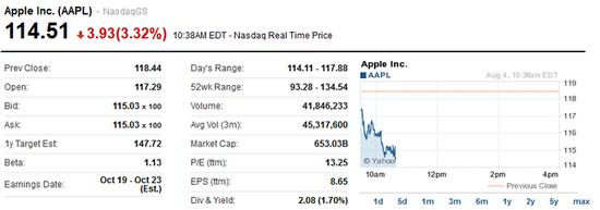苹果Twitter齐下跌 科技泡沫正在破裂?