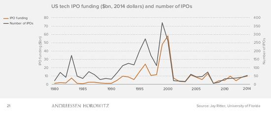 四张图告诉你今天的科技繁荣和90年代有何不同