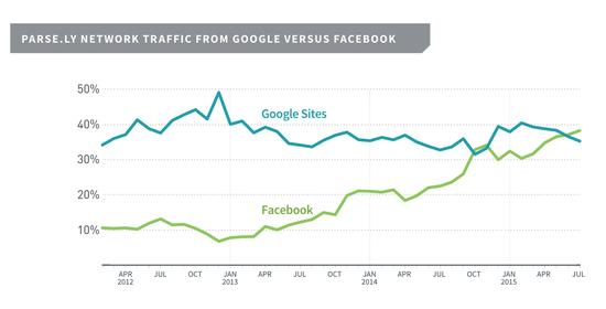 Facebook超谷歌成新闻网站最重要流量来源