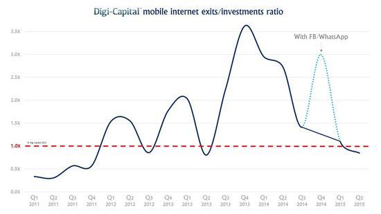 移动创业公司退出额2013年来首次低于融资额