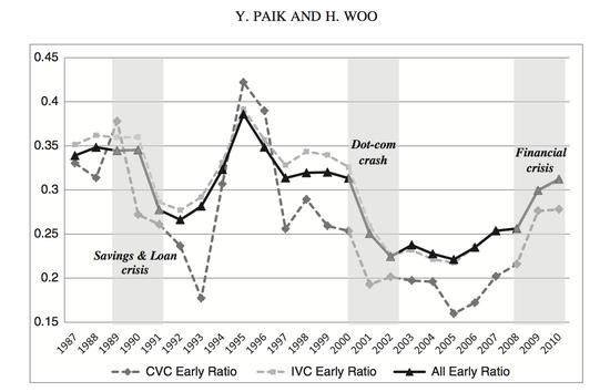 无畏股灾:经济不景气 创业成功率反而更高