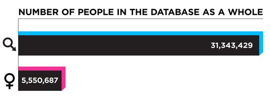 婚外情网站男性扎堆 女性活跃用户比例几乎为0