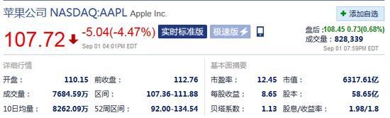 美股大跌 苹果市值一夜蒸发300亿美元