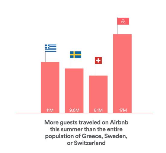 Airbnb今夏订房量接近1700万:帮房主增收14%