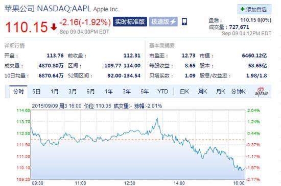 苹果发布iPhone 6s 收盘股价下跌1.92%