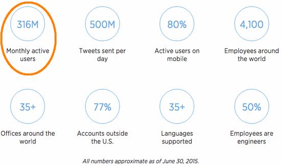 从3亿用户到4亿 Instagram只用了9个月时间