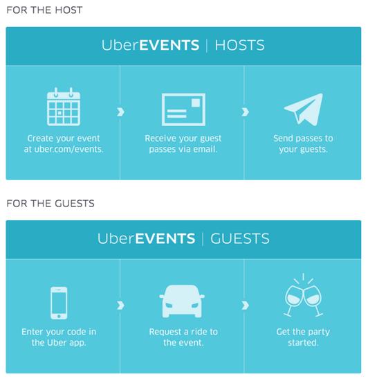 Uber拟推组团乘车服务UberEvents