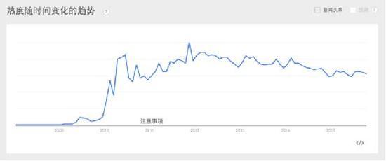 HTML5 在美国的关注度数年的趋势