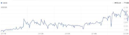 HTML5 在中国的关注度趋势