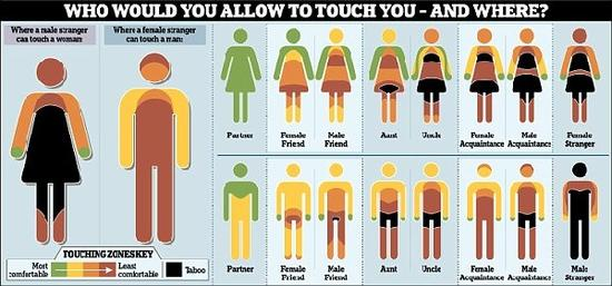 人体部位名称大全固)�_人体触碰图:男女身体哪些部位不可触碰