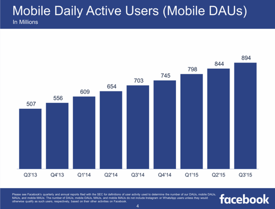 近半数用户只用手机访问Facebook