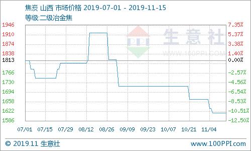 生意社:本周國內焦炭市場持穩運行(11.11-11.15)