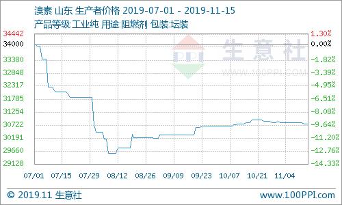 生意社:本周國內溴素市場維穩為主(11.11-11.15)