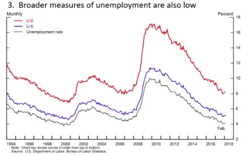 失业率与U5、U6。U5包括失业的与过去1年中都在找工作的人数,U6包括U5和那些正在做兼职且在找全职工作的人数。来源:美联储网站