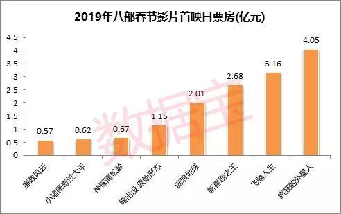 2019年春节档票房有望突破60亿