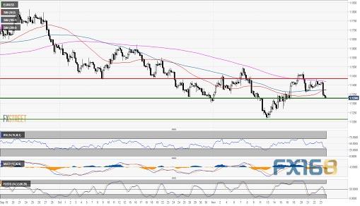欧元前景脆弱 分析师:下周或再测年内低点