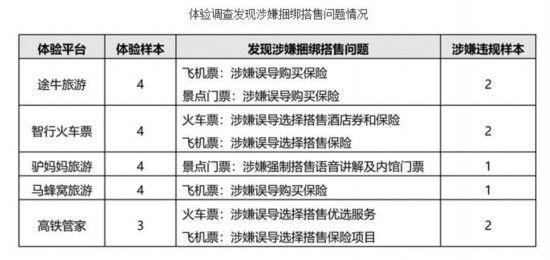 北京市消协:途牛旅游马蜂窝驴妈妈涉嫌捆绑搭售 网上买保险_网上买保险
