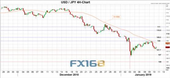 (美元/日元走势图 来源:XM、FX168财经网)