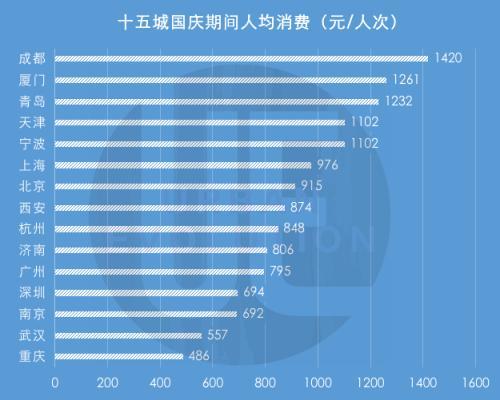 国庆最吸金城市排行榜出炉 成都286亿元居首