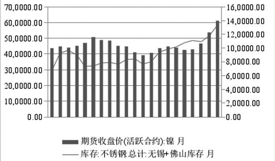 图为不锈钢库存与镍价对比