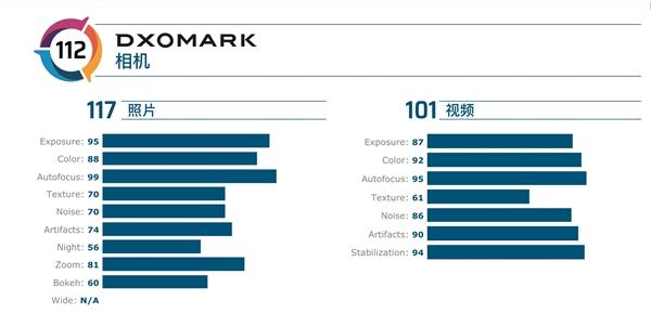 DxOMark发布Google Pixel 4的相机评测结果,排行榜名列第八