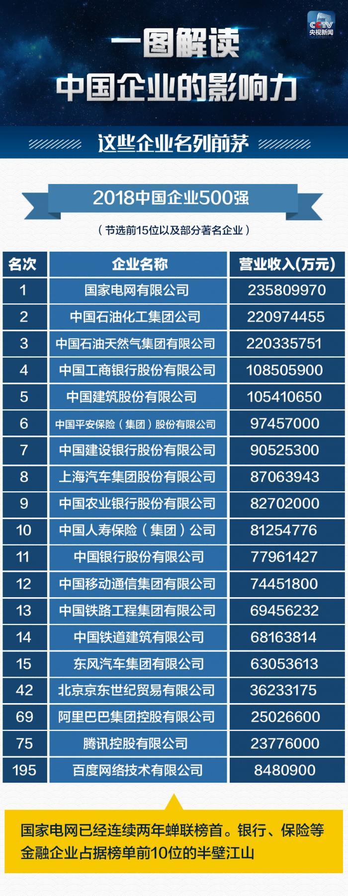 2018年中国企业500强新鲜出炉,你在的公司上榜了吗?