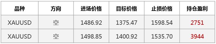 【晨報】黃金突破下降趨勢線 上方阻力見1464