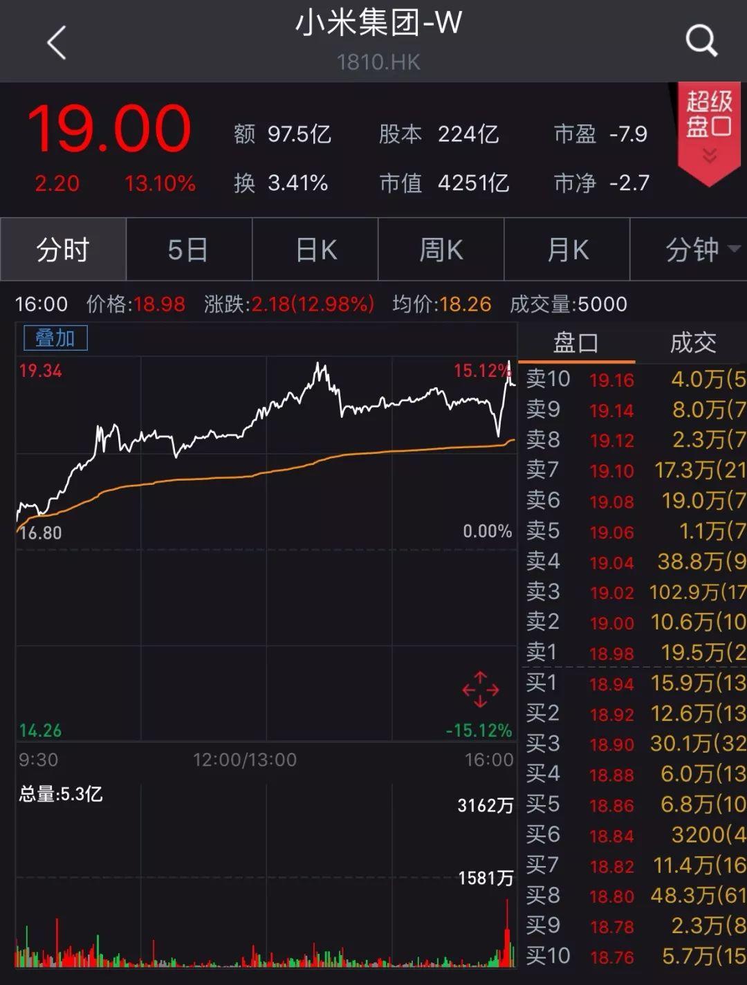 小米今日大涨13% 更将创港股纳入恒指最快纪录