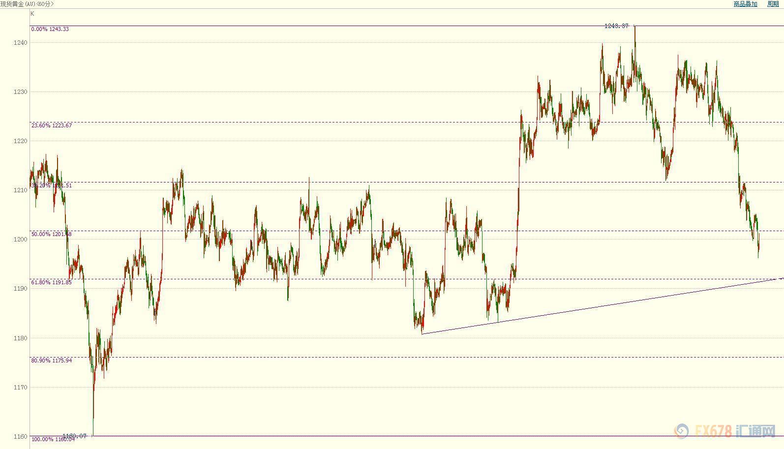 美元求胜路上显孤独,欧系货币成黄金败途中的难兄难弟