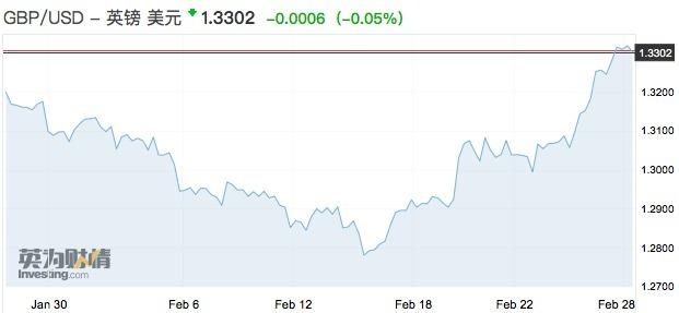 英镑一扫颓势飙升超百点 无协议脱欧仍是定时炸弹