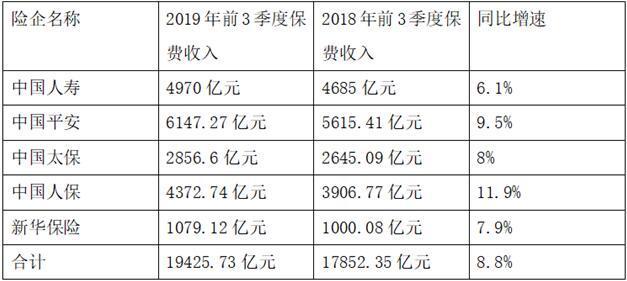 前3季度五大上市�U企保�M收入1.94�f�| 同比增8.8%