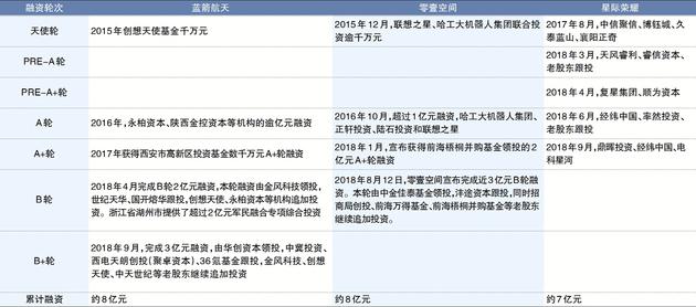 数据来源:企业挑供 制图:杨靖