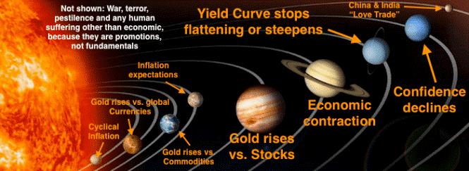 """""""九大行星""""锚定黄金价格 下一轮趋向跃入眼中"""