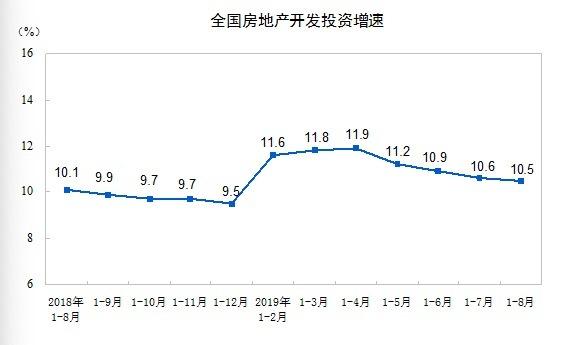 前8月房地产开发投资增速年内最低 或无
