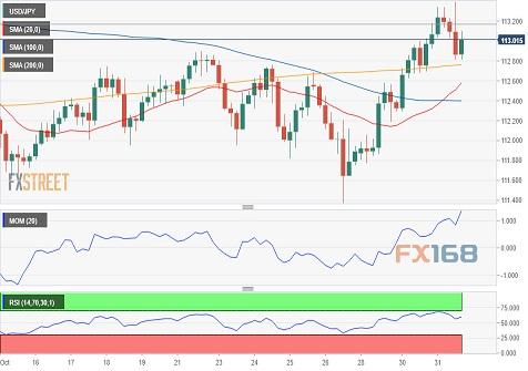 FXStreet首席分析师:欧元、英镑、日元和澳元最新走势预测(2018年11月01日)