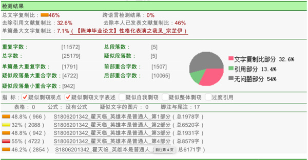 知网科研诚信管理系统研究中心查重结果显示总文字复制比为46%,其中第四部分即论文的第三章的部分内容复制比最高,达到55%。 来源:知网科研诚信关系系统