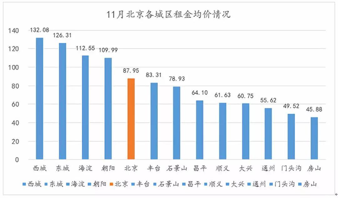 北京租赁市场进入淡季 四成租客月租仍超五千