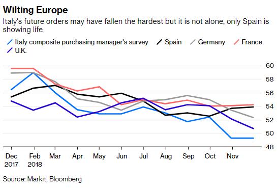 意大利的异日订单能够消极最为强烈,但并不是唯逐一个,只有西班牙前景笑不悦目