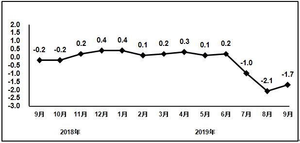 2018年9月以来电子信息制造业PPI分月增速(%)