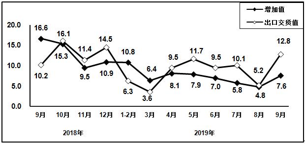 2018年9月以来电子器件行业增加值和出口交货值分月增速(%)