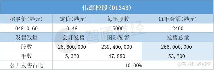 长安汽车:新能源科技拟引入战略投资持股降至48.95%