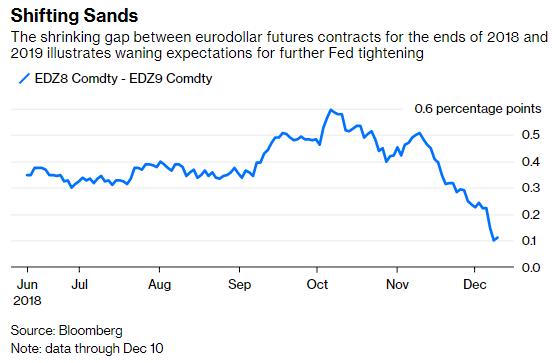 2018岁暮与2019岁暮到期的欧元美元期货相符约价差不息缩短,表明美联储进一步收紧政策的预期在日好削弱