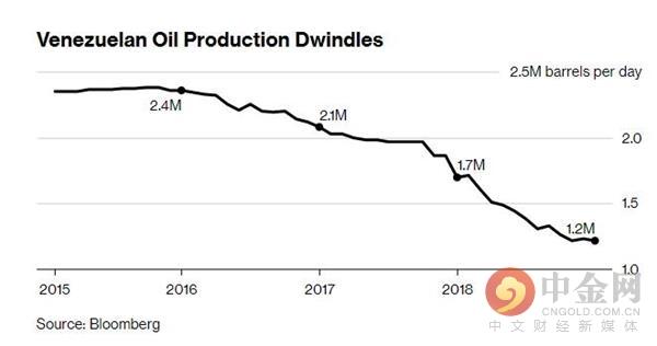 油价上涨逾2% 因美国对委内瑞拉国度石油公司实行制裁