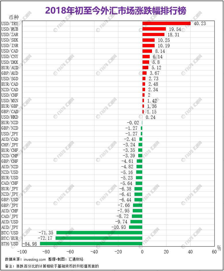 汇市118个交易品种年度涨跌全盘点 2019行情值得期待,瑞士外汇交易平台