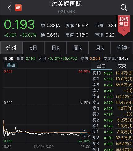 收盘:三大股指涨幅均超1.3% 科技股领涨